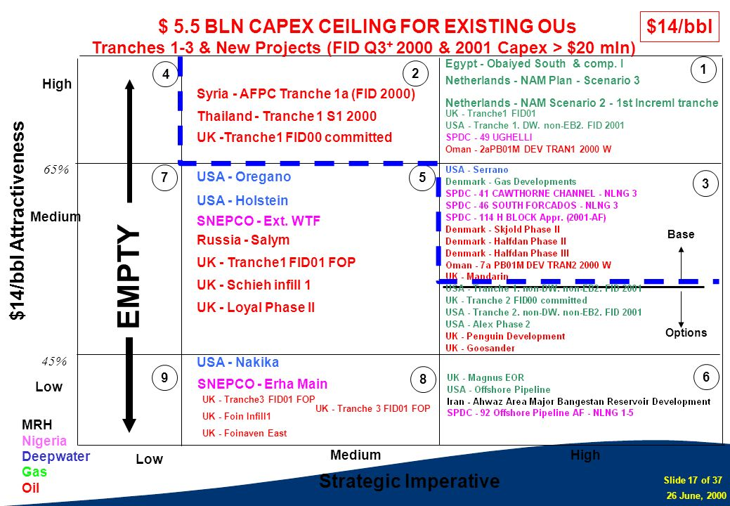 EMPTY $ 5.5 BLN CAPEX CEILING FOR EXISTING OUs $14/bbl
