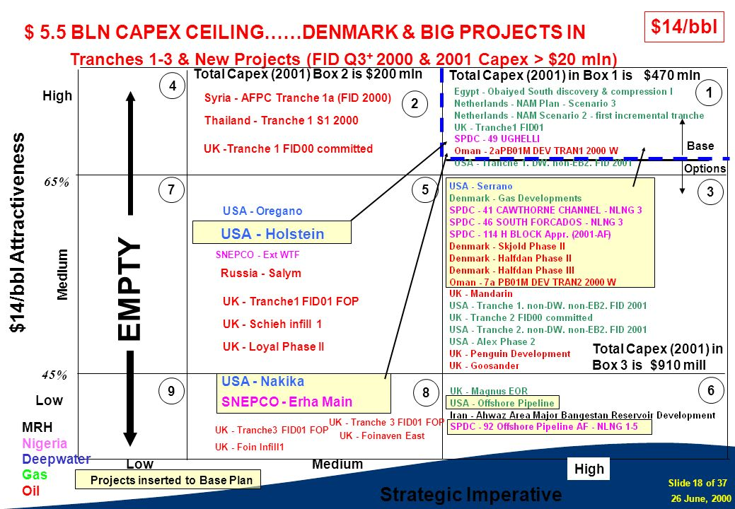 EMPTY $14/bbl $ 5.5 BLN CAPEX CEILING……DENMARK & BIG PROJECTS IN