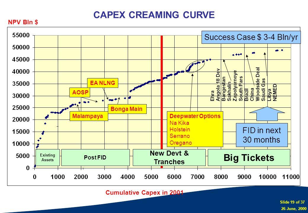 CAPEX CREAMING CURVE Big Tickets