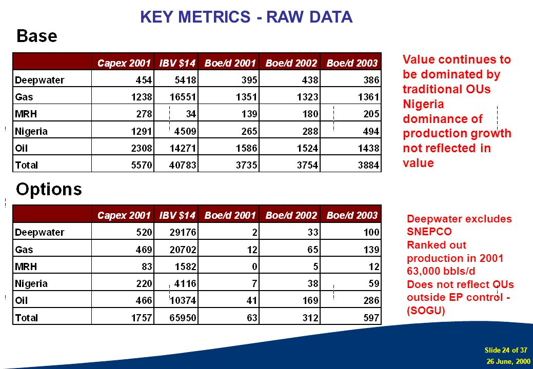 KEY METRICS - RAW DATAValue continues to be dominated by traditional OUs. Nigeria dominance of production growth not reflected in value.