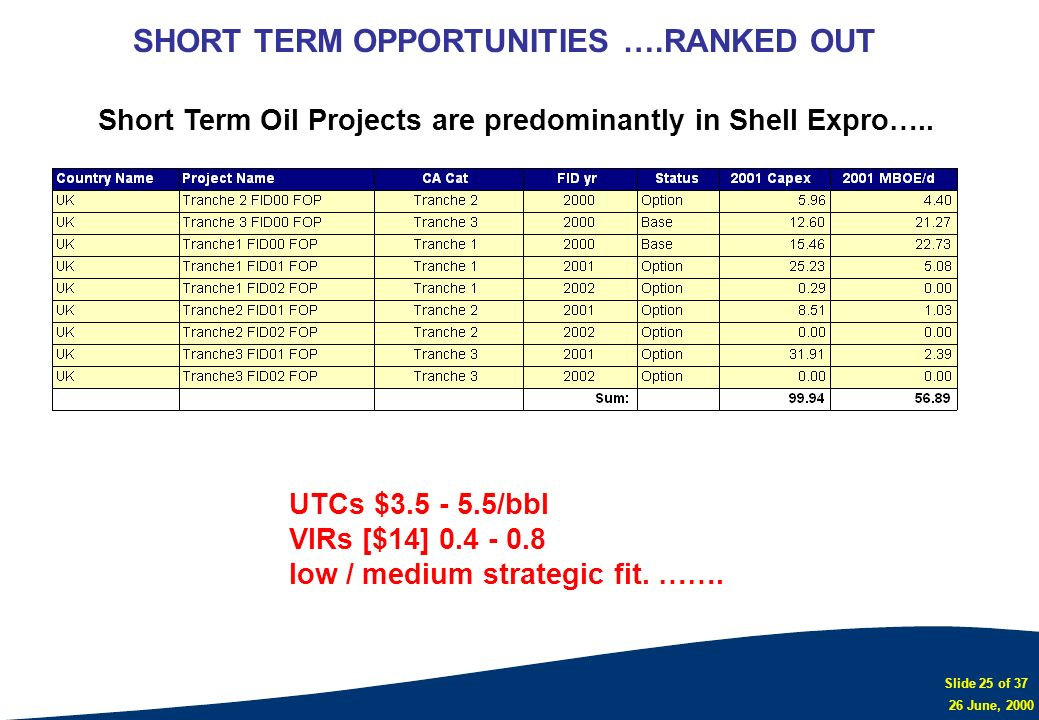 SHORT TERM OPPORTUNITIES ….RANKED OUT