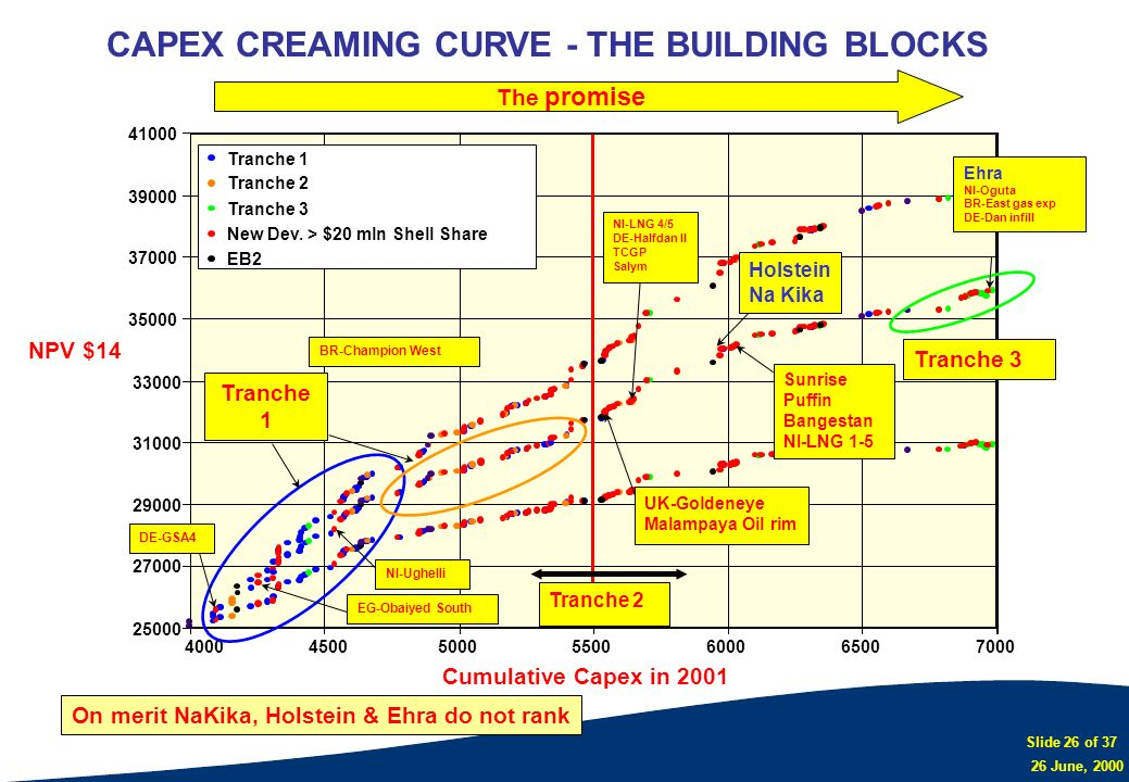 CAPEX CREAMING CURVE - THE BUILDING BLOCKS
