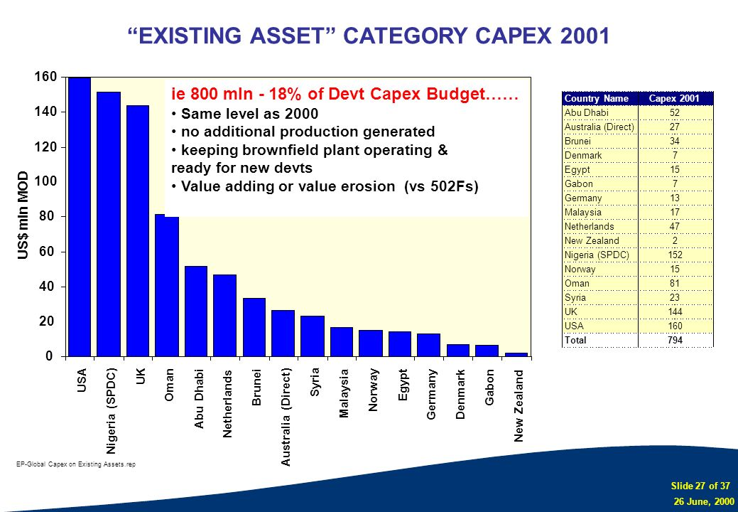 EXISTING ASSET CATEGORY CAPEX 2001