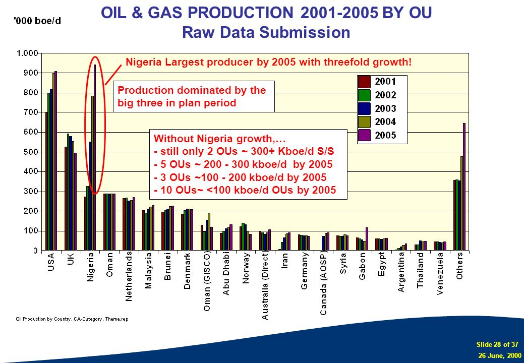 OIL & GAS PRODUCTION 2001-2005 BY OU Raw Data Submission