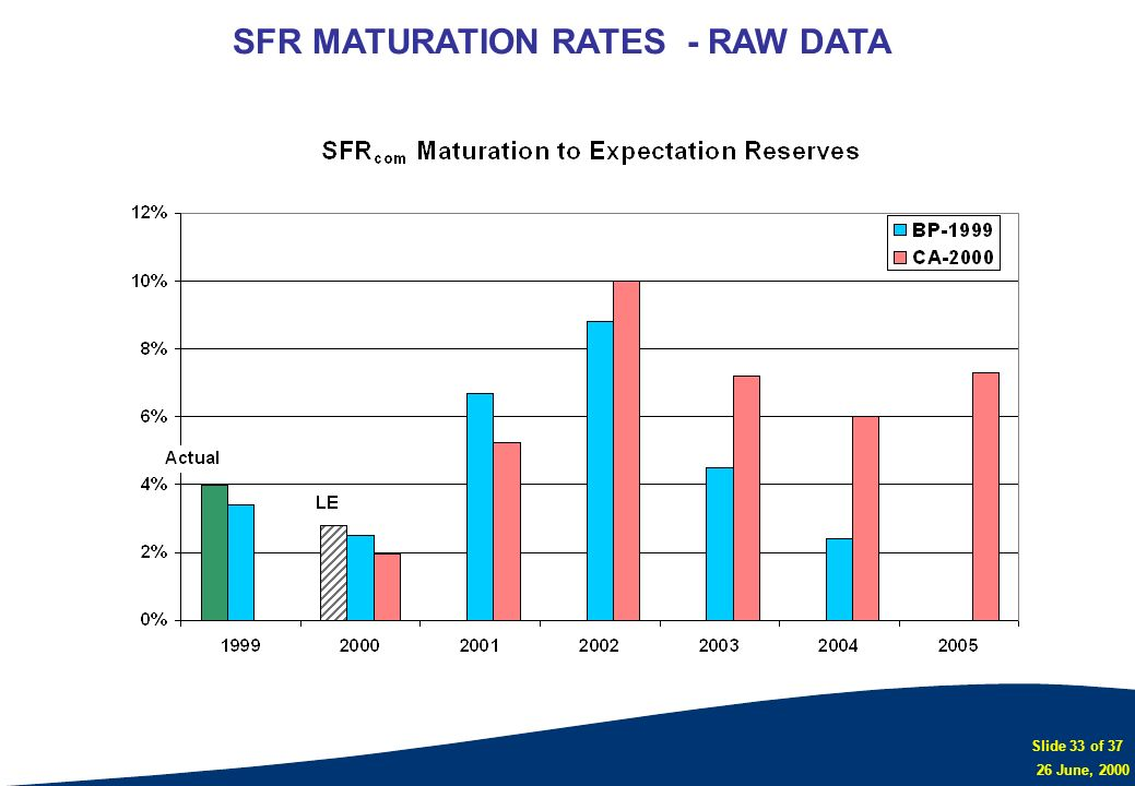 SFR MATURATION RATES - RAW DATA