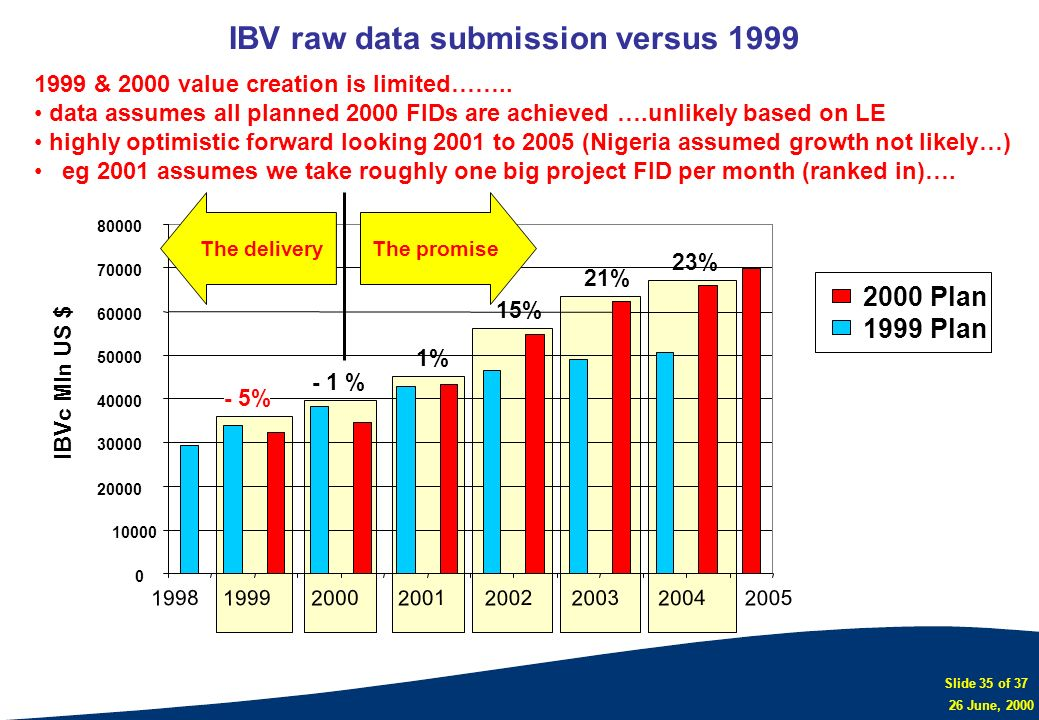 IBV raw data submission versus 1999