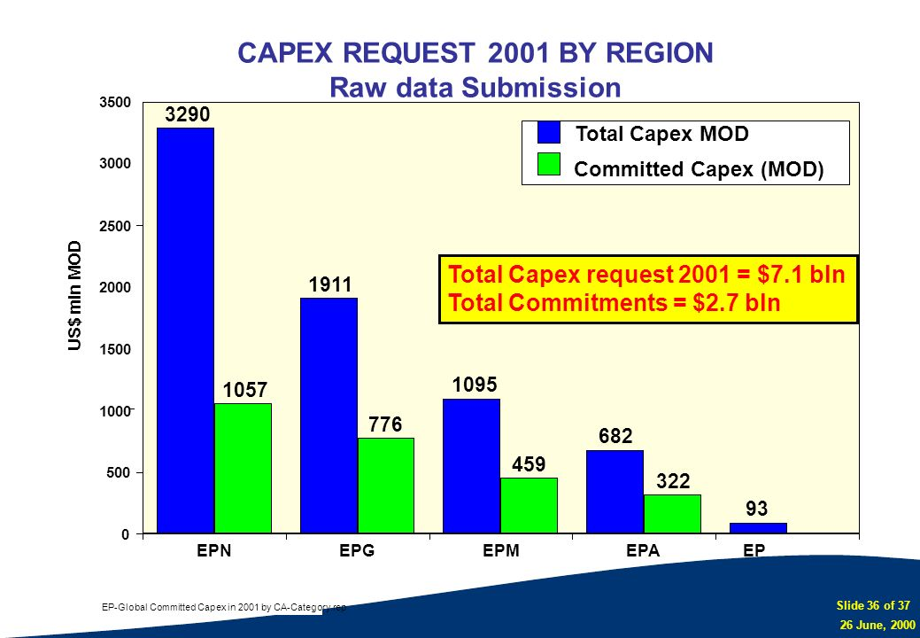 CAPEX REQUEST 2001 BY REGION Raw data Submission