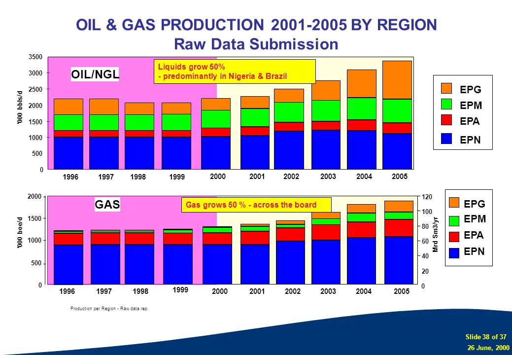 OIL & GAS PRODUCTION 2001-2005 BY REGION Raw Data Submission