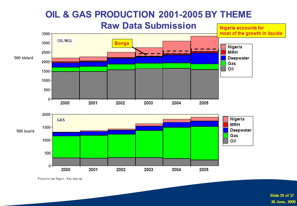 OIL & GAS PRODUCTION 2001-2005 BY THEME Raw Data Submission