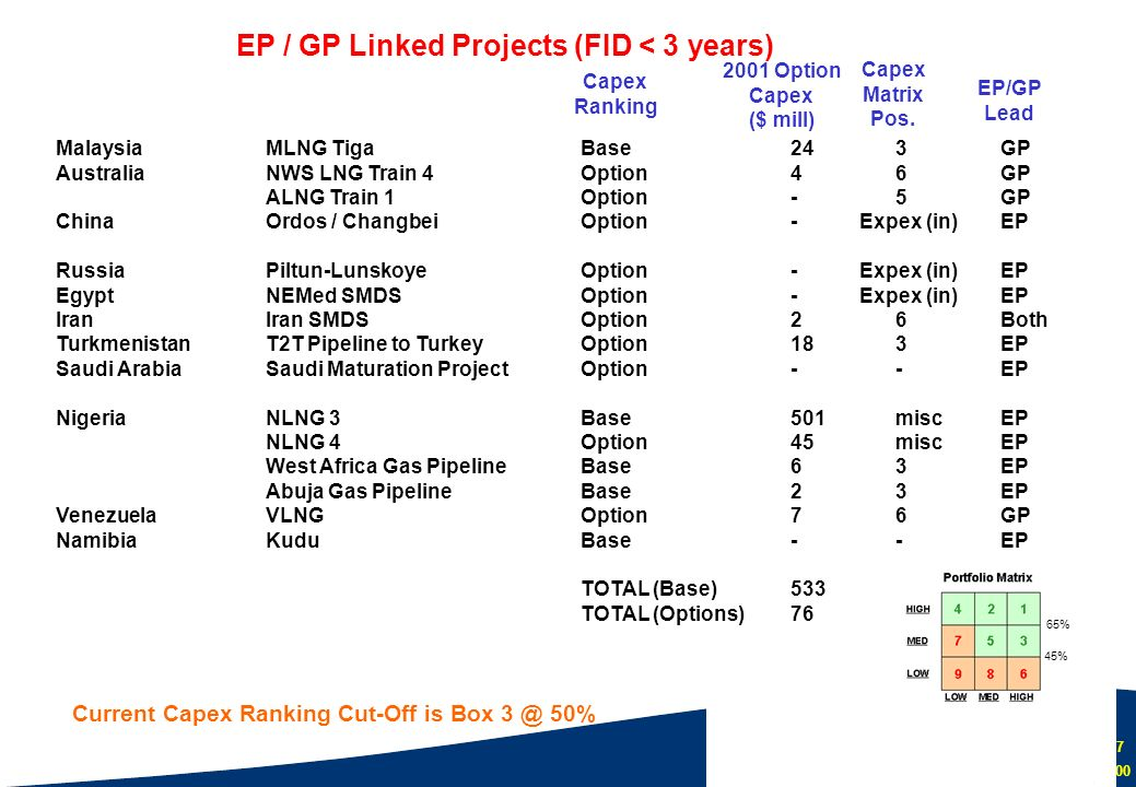 EP / GP Linked Projects (FID < 3 years)