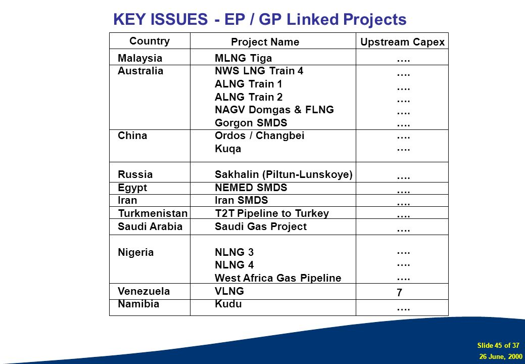 KEY ISSUES - EP / GP Linked Projects