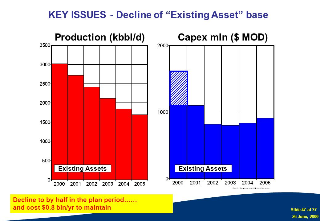 KEY ISSUES - Decline of Existing Asset base