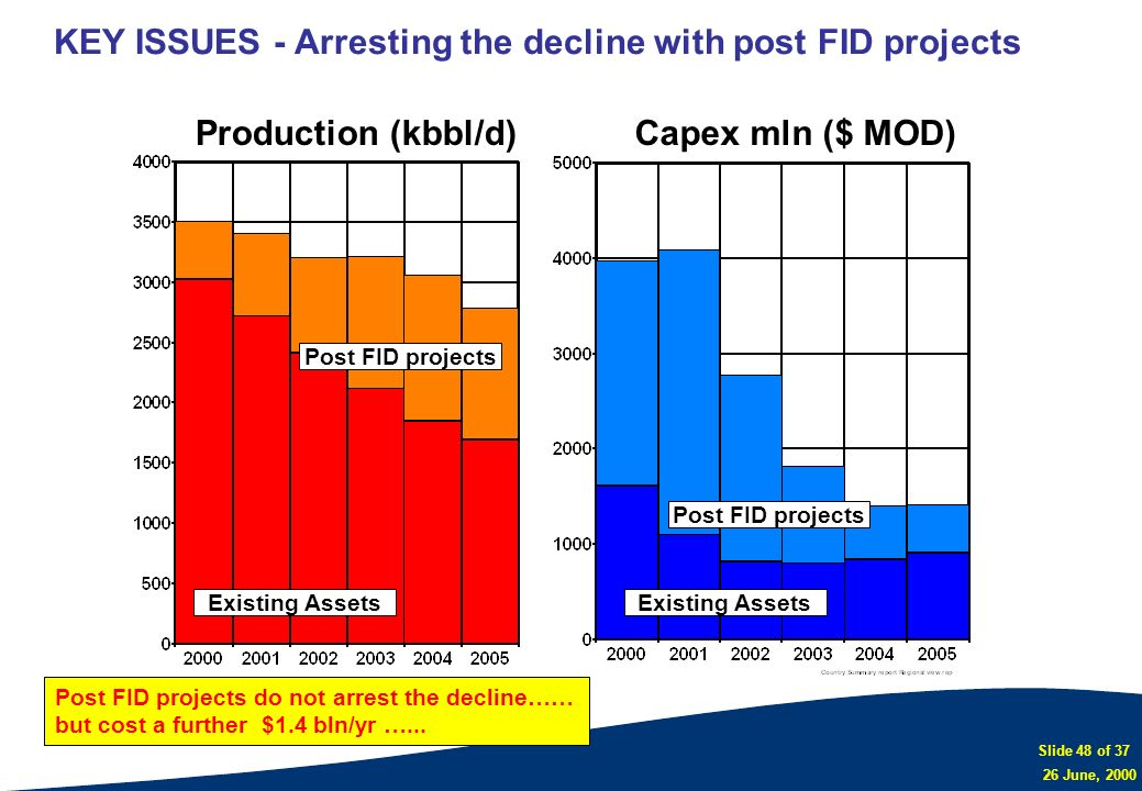 KEY ISSUES - Arresting the decline with post FID projects