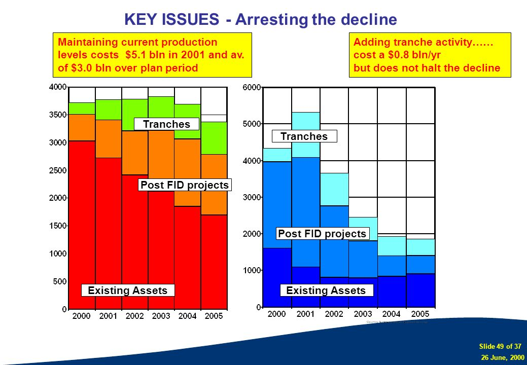 KEY ISSUES - Arresting the decline
