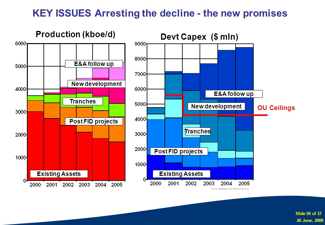 KEY ISSUES Arresting the decline - the new promises