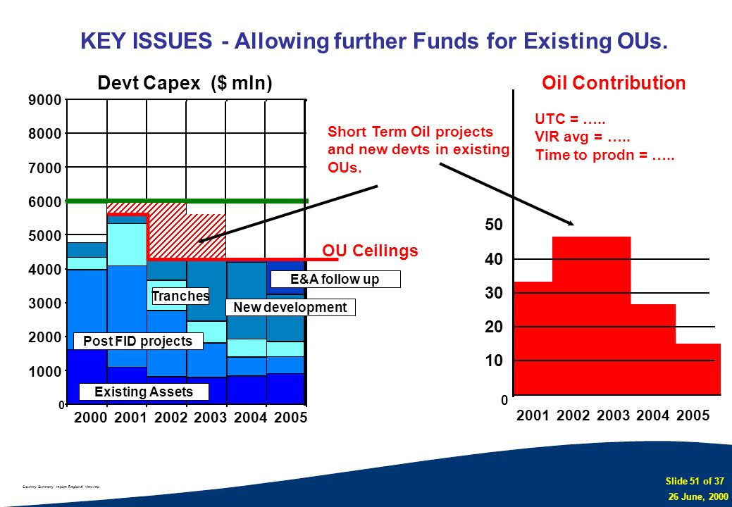 KEY ISSUES - Allowing further Funds for Existing OUs.