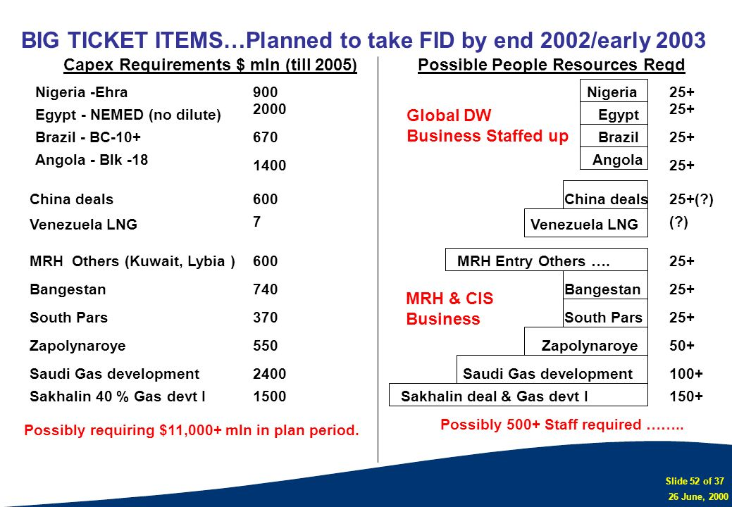 BIG TICKET ITEMS…Planned to take FID by end 2002/early 2003