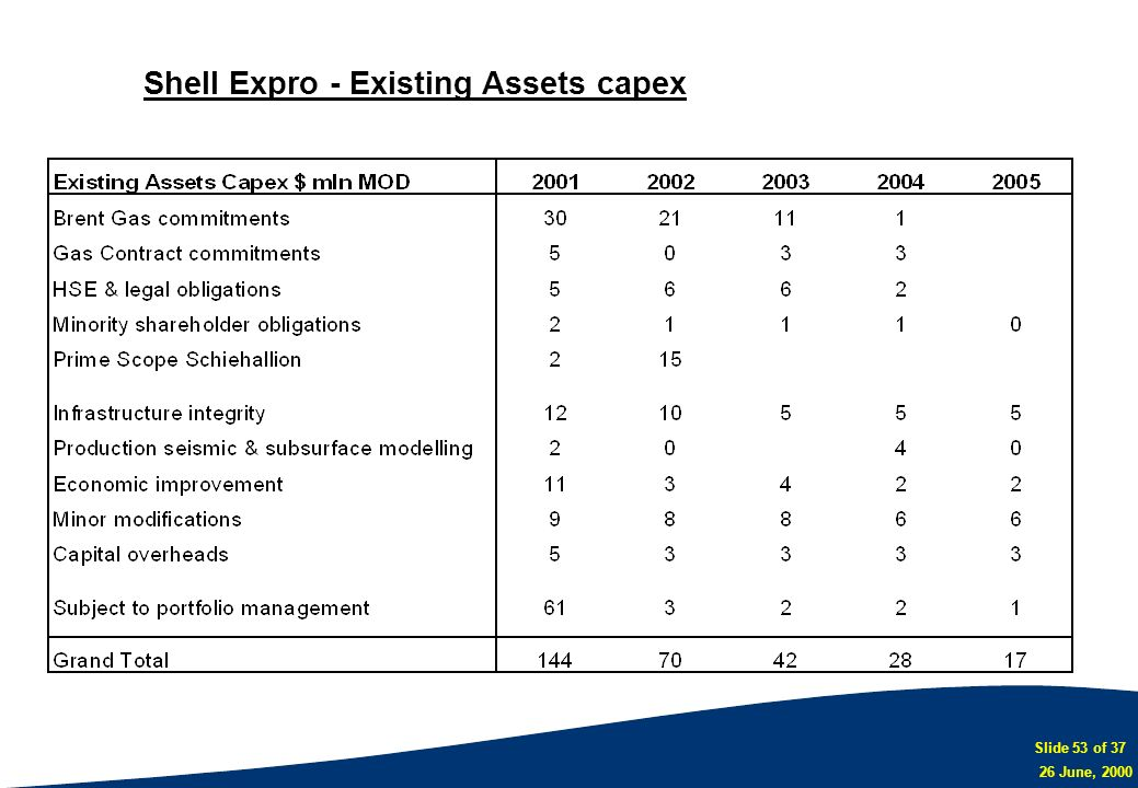 Shell Expro - Existing Assets capex