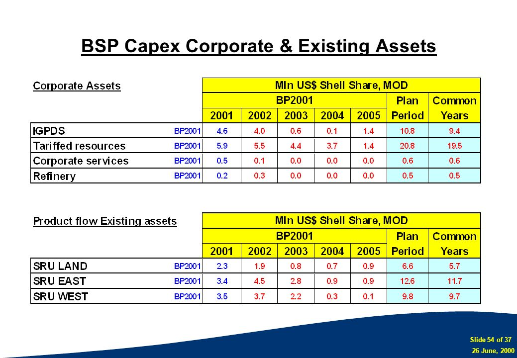BSP Capex Corporate & Existing Assets