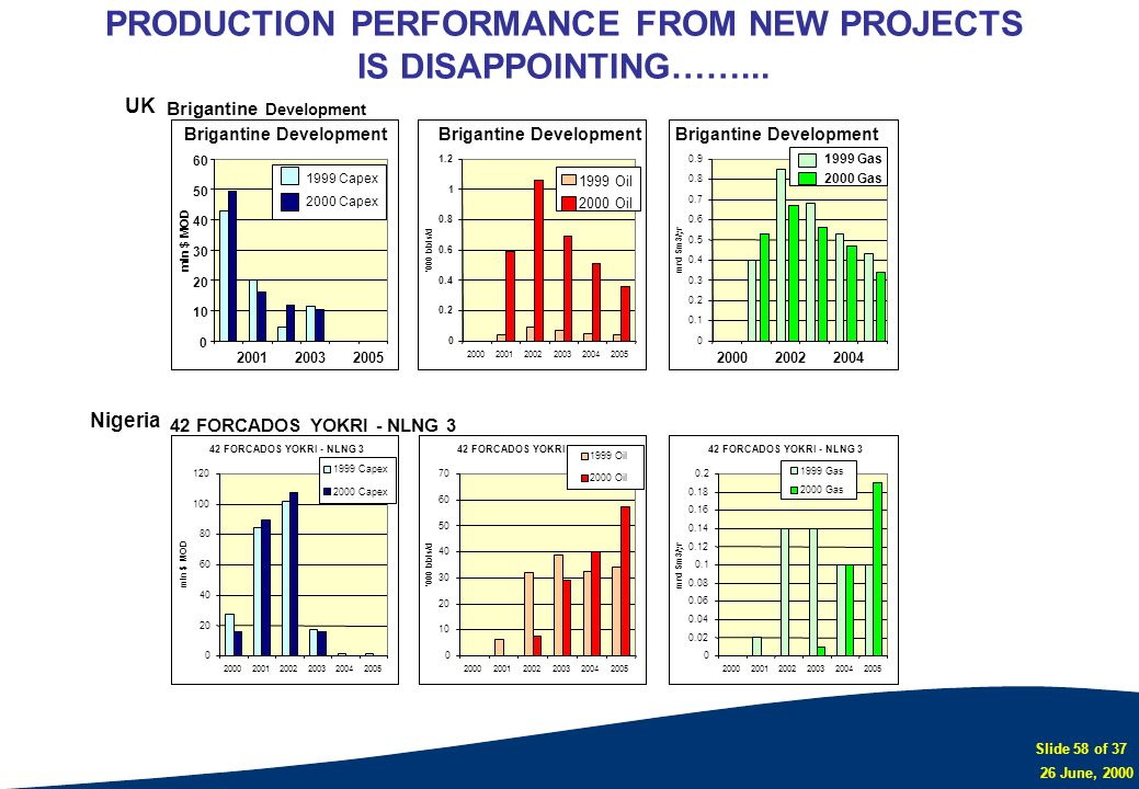 PRODUCTION PERFORMANCE FROM NEW PROJECTS IS DISAPPOINTING……...