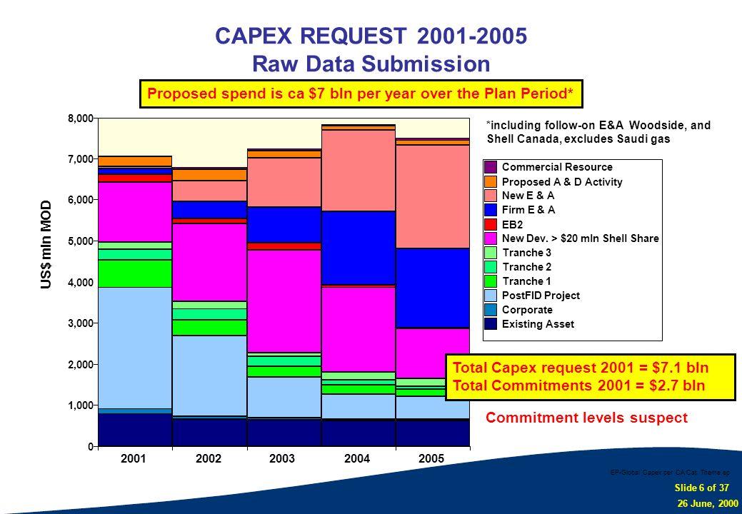 CAPEX REQUEST 2001-2005 Raw Data Submission