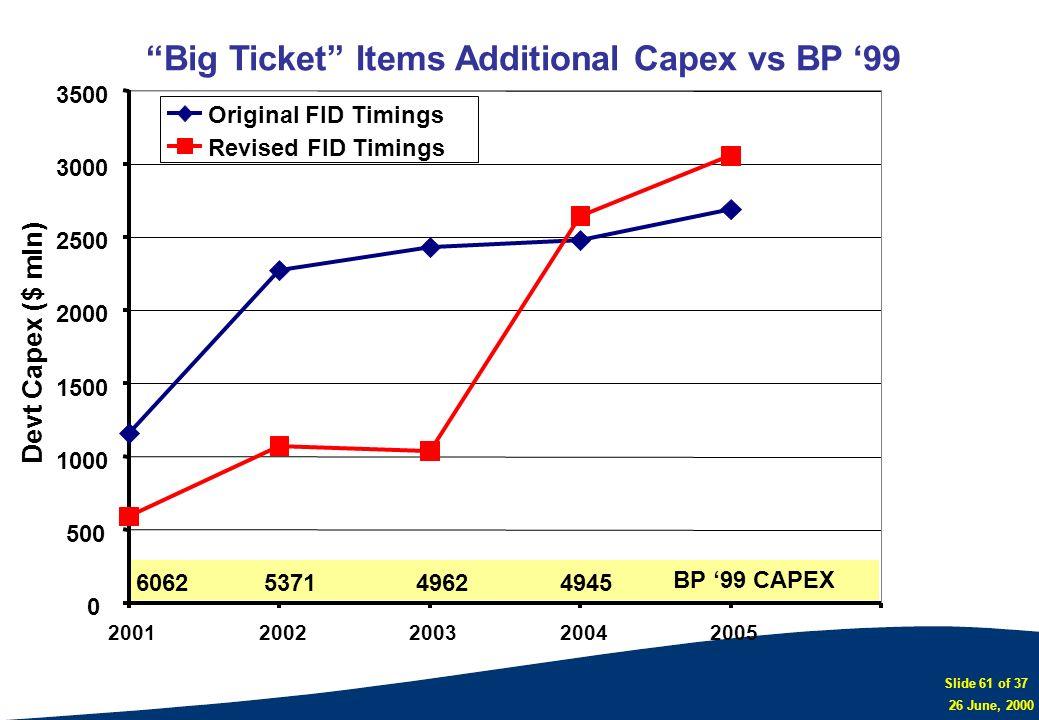 Big Ticket Items Additional Capex vs BP '99