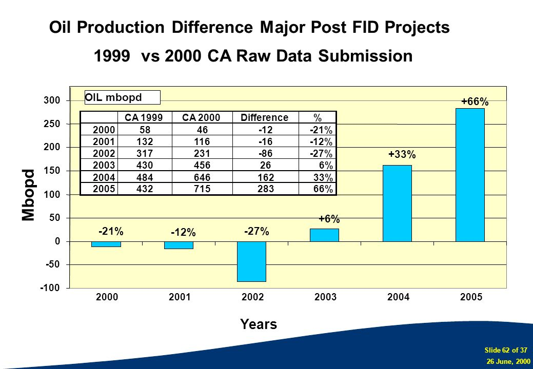 Oil Production Difference Major Post FID Projects
