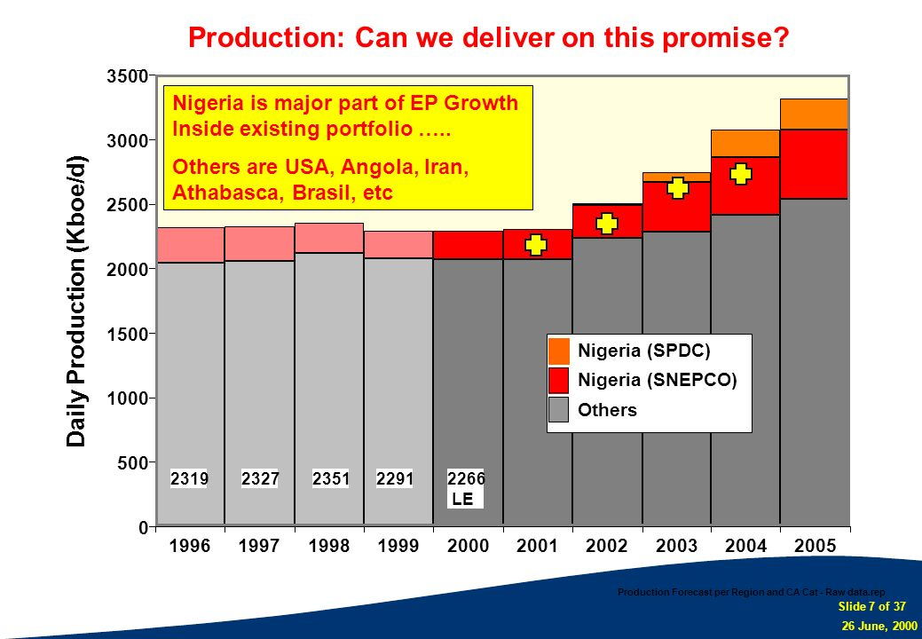 Production: Can we deliver on this promise