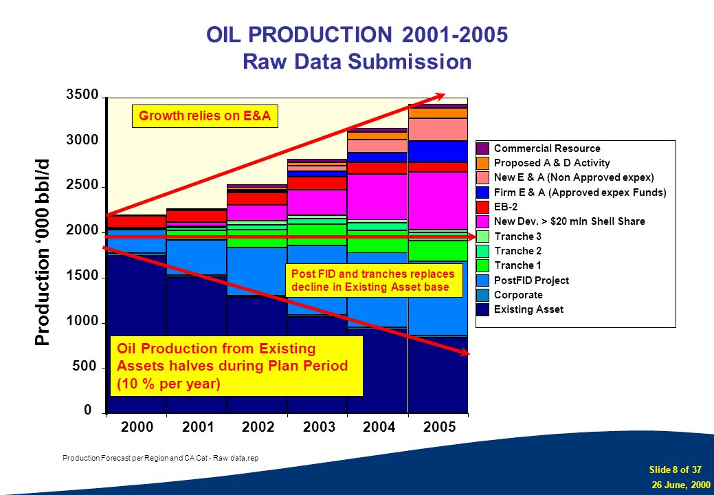 OIL PRODUCTION 2001-2005 Raw Data Submission