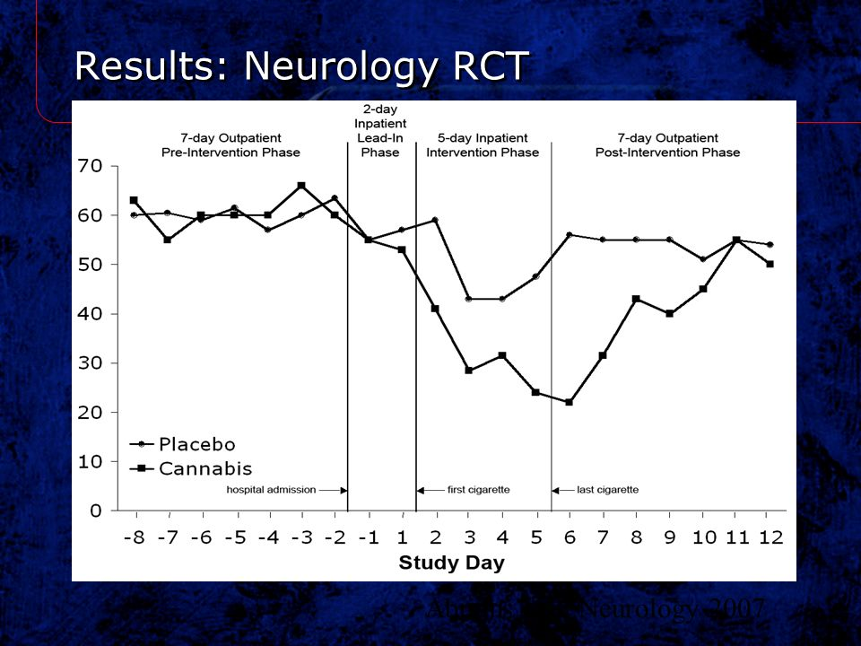 Results: Neurology RCT