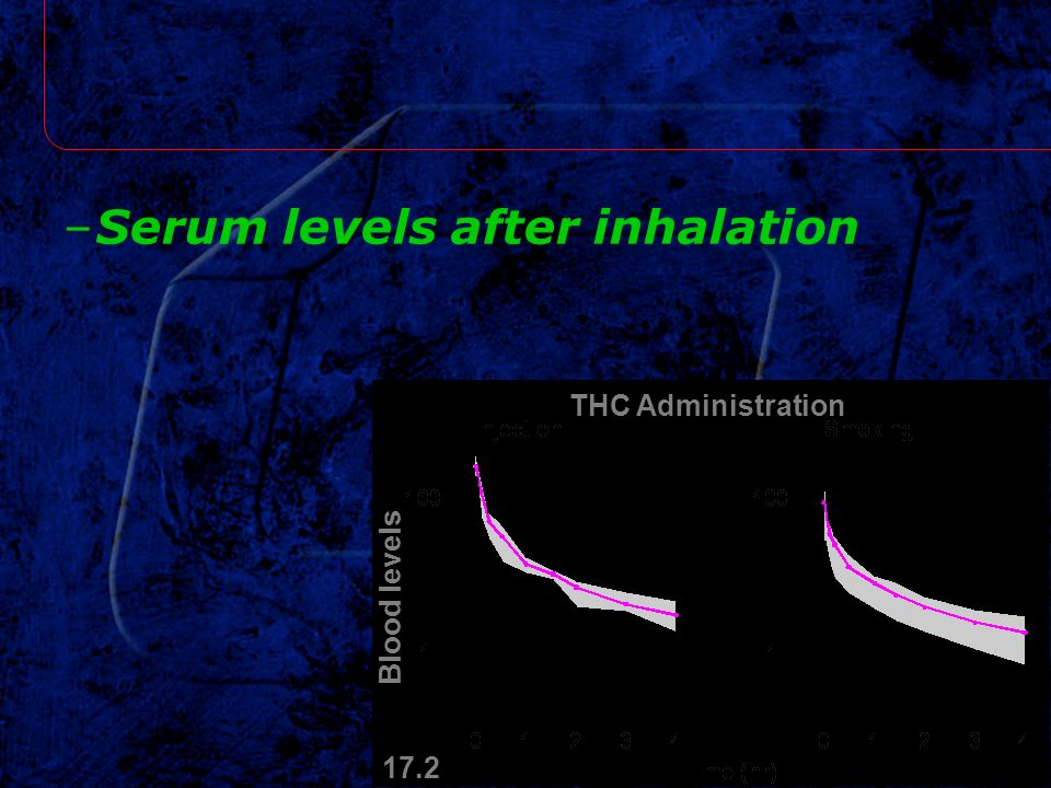 Serum levels after inhalation