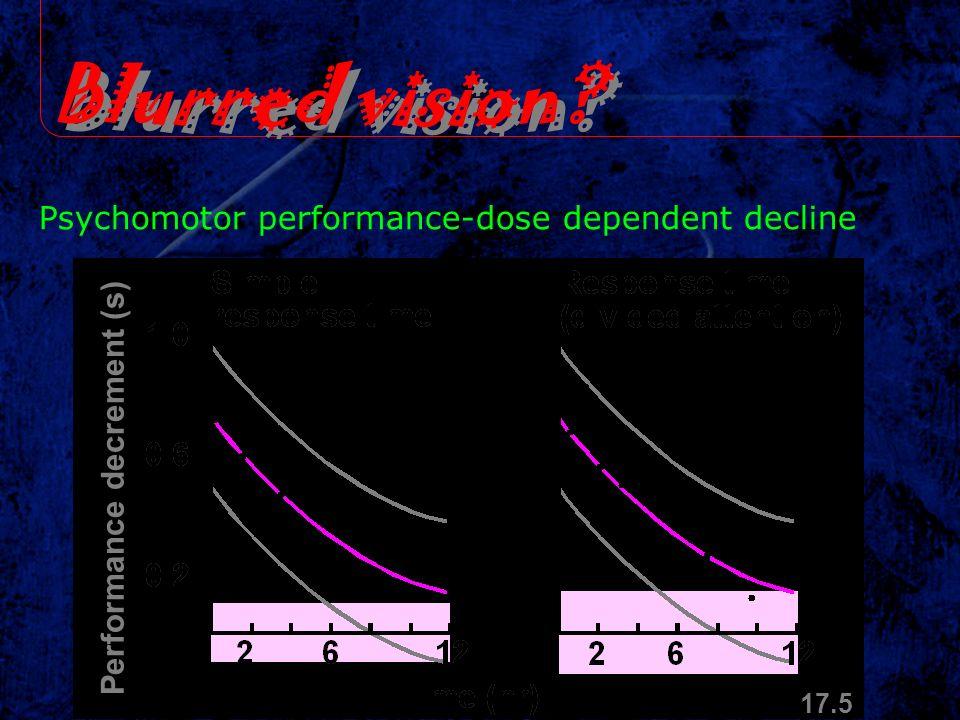 Blurred vision Psychomotor performance-dose dependent decline
