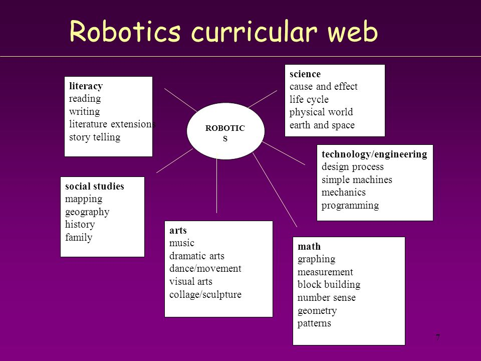 Robotics curricular web