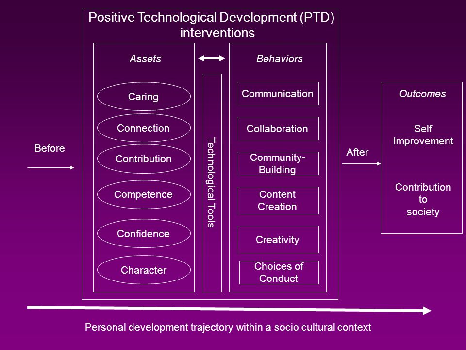 Positive Technological Development (PTD)