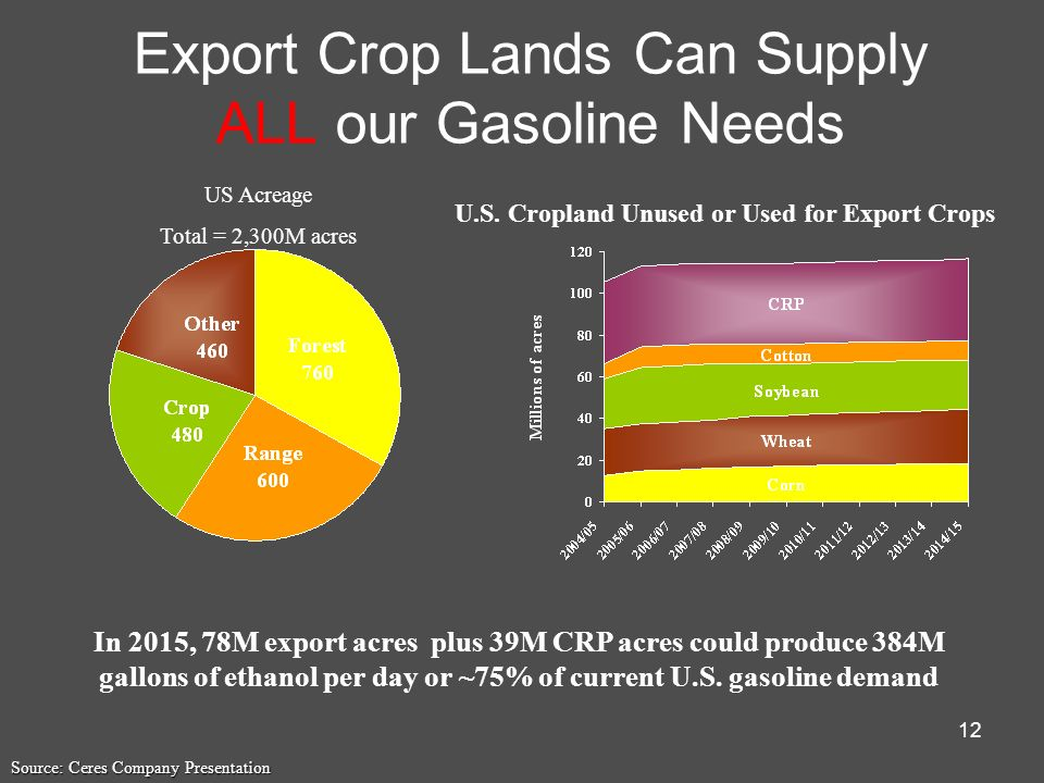 Export Crop Lands Can Supply ALL our Gasoline Needs