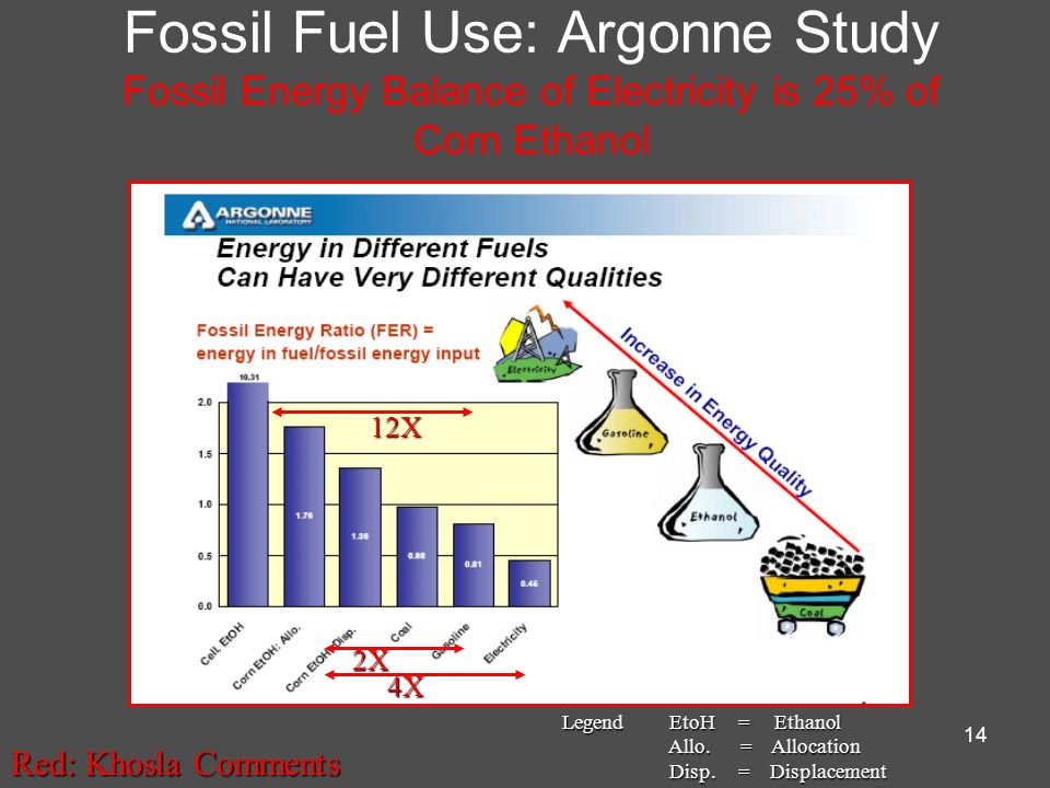 Fossil Fuel Use: Argonne Study Fossil Energy Balance of Electricity is 25% of Corn Ethanol