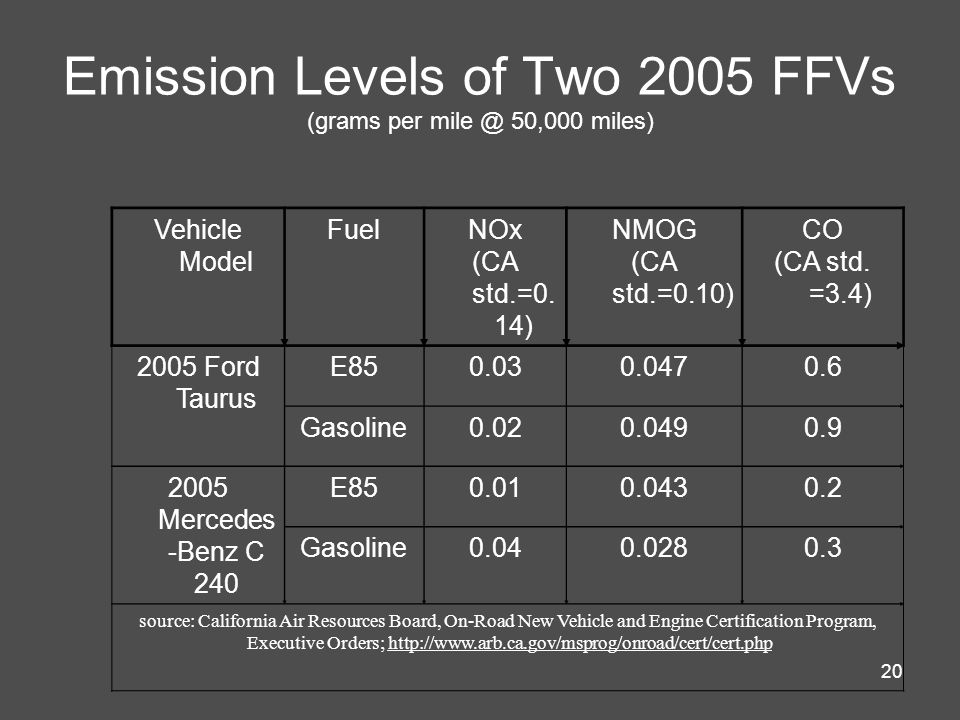 Emission Levels of Two 2005 FFVs (grams per mile @ 50,000 miles)
