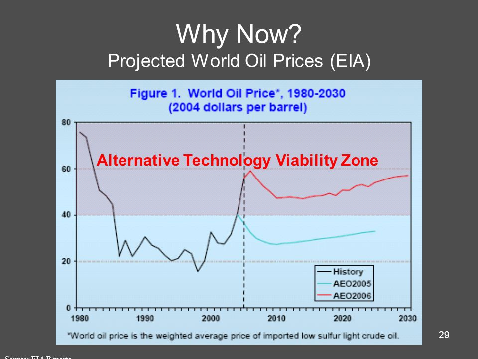 Why Now Projected World Oil Prices (EIA)