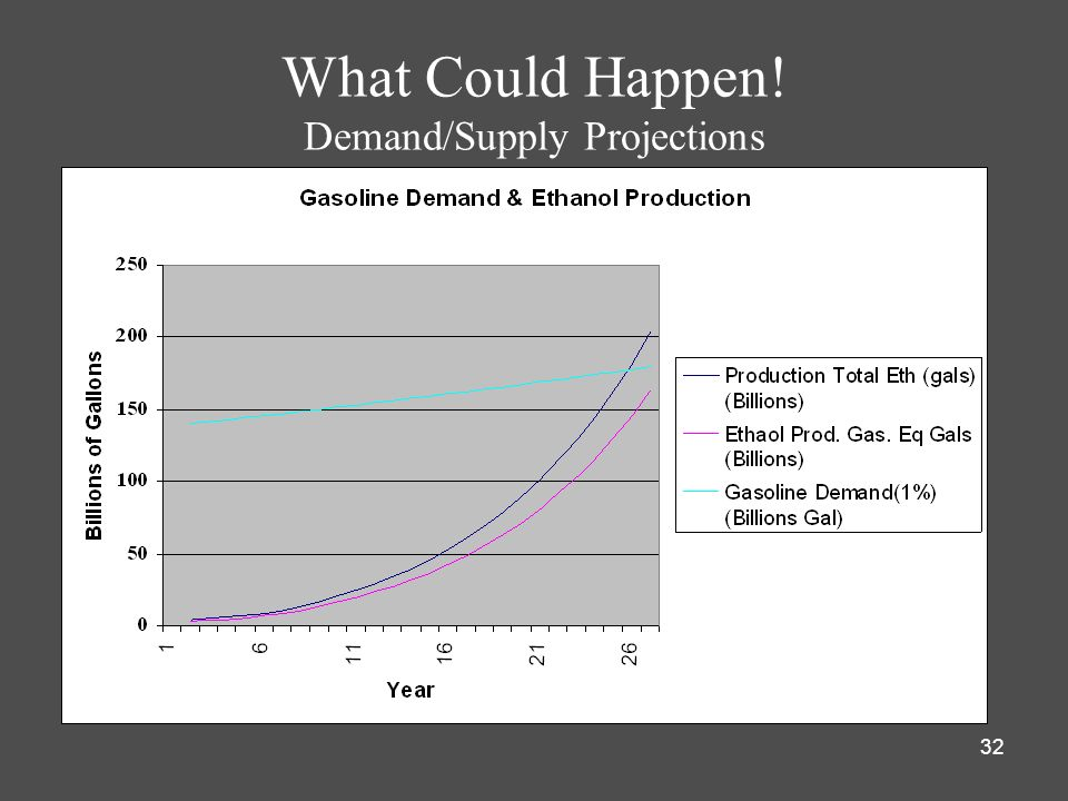 What Could Happen! Demand/Supply Projections