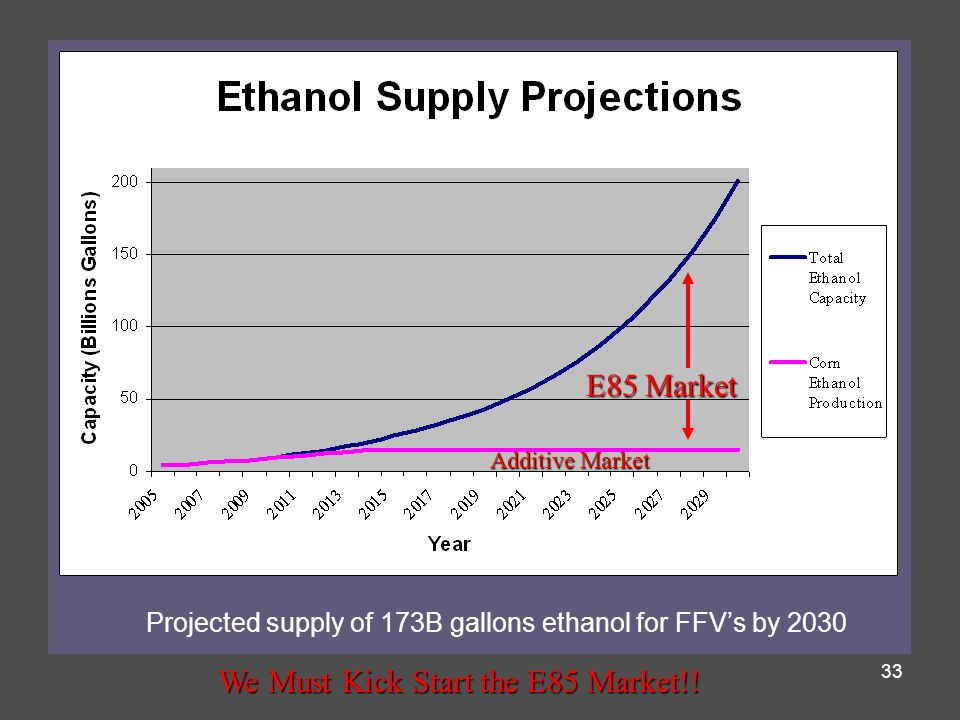 We Must Kick Start the E85 Market!!