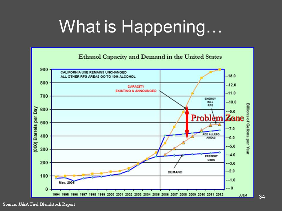 What is Happening… Problem Zone Source: JJ&A Fuel Blendstock Report