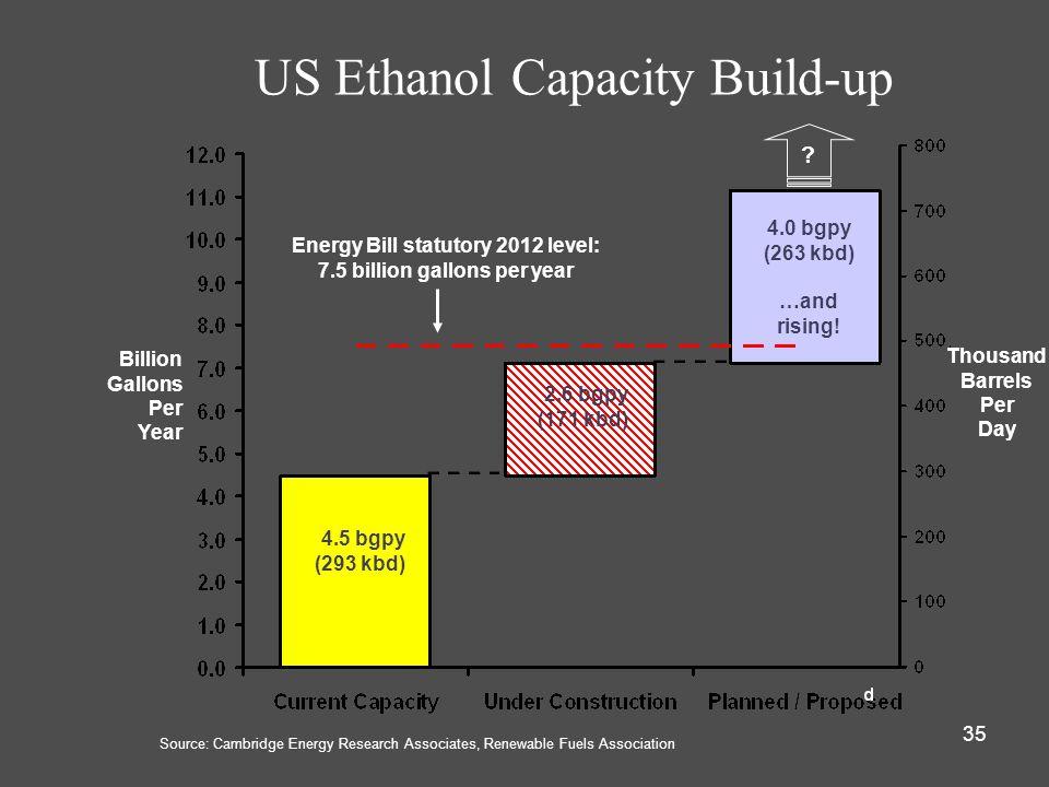 US Ethanol Capacity Build-up