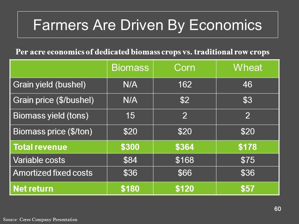 Farmers Are Driven By Economics