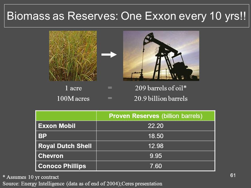 Biomass as Reserves: One Exxon every 10 yrs!!