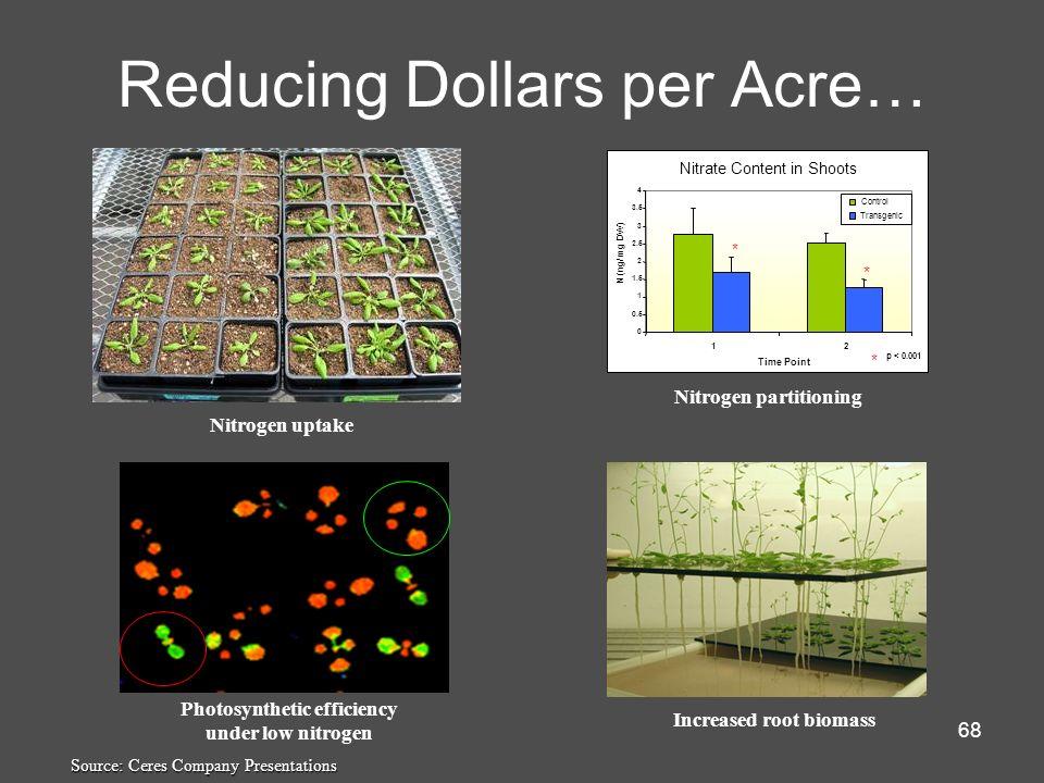 Reducing Dollars per Acre…