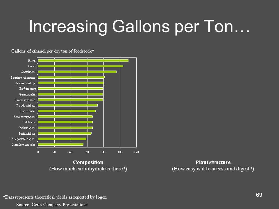 Increasing Gallons per Ton…