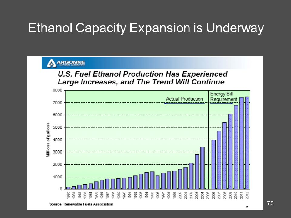 Ethanol Capacity Expansion is Underway