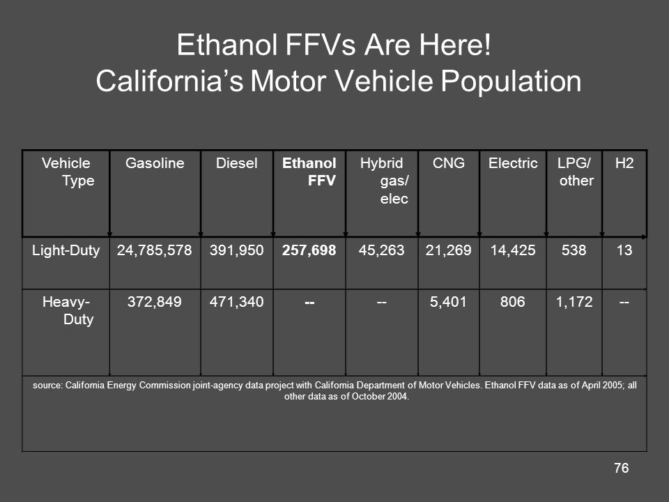 Ethanol FFVs Are Here! California's Motor Vehicle Population