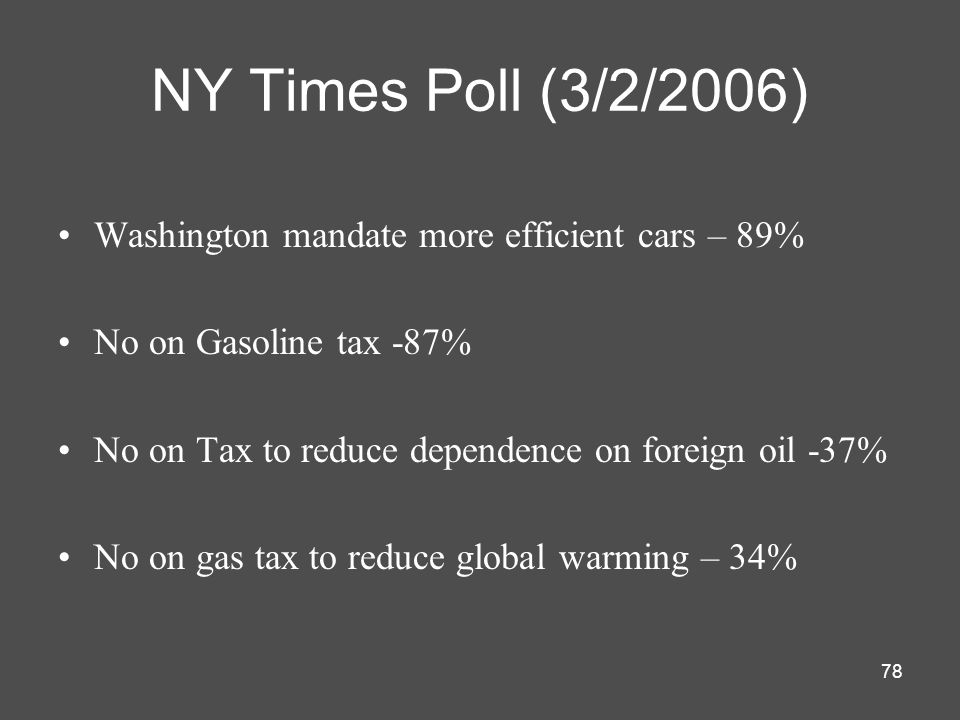 NY Times Poll (3/2/2006) Washington mandate more efficient cars – 89%