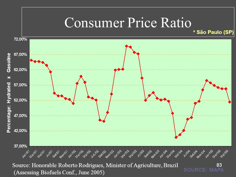 Consumer Price Ratio * São Paulo (SP) Source: Honorable Roberto Rodrigues, Minister of Agriculture, Brazil.